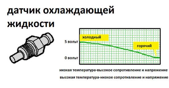 сопротивление датчика температуры двигателя nissan skyline