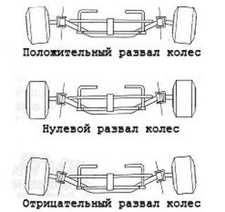 Отрицательный развал задних колес своими руками