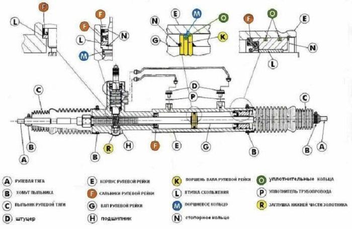 ремонт рулевого редуктора киа спортейдж 1 своими руками