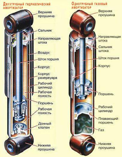 Как отремонтировать газовый амортизатор своими руками