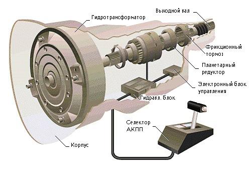 Схему устройства акпп