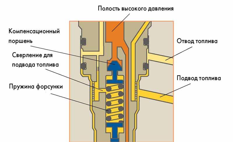 Ремонт форсунок дизельного двигателя своими руками