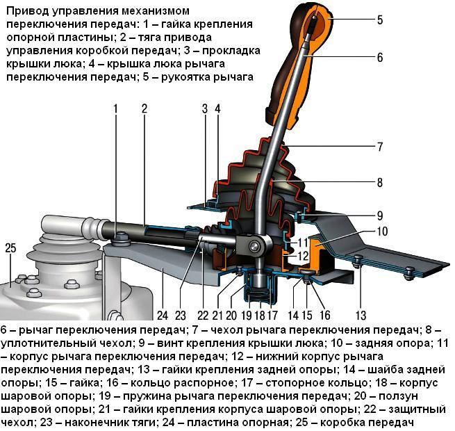 Схема переключения передач на ваз 2114