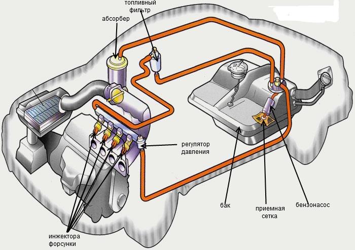 Почему на заправке надо глушить двигатель