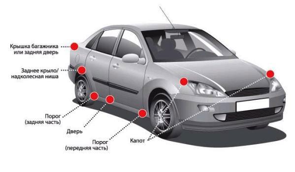 Части машины и как ее сделать